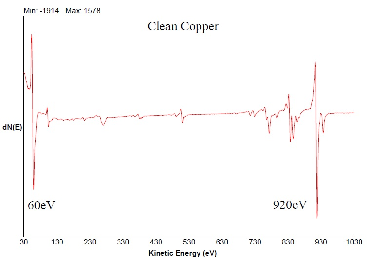 aes-copper-peaks