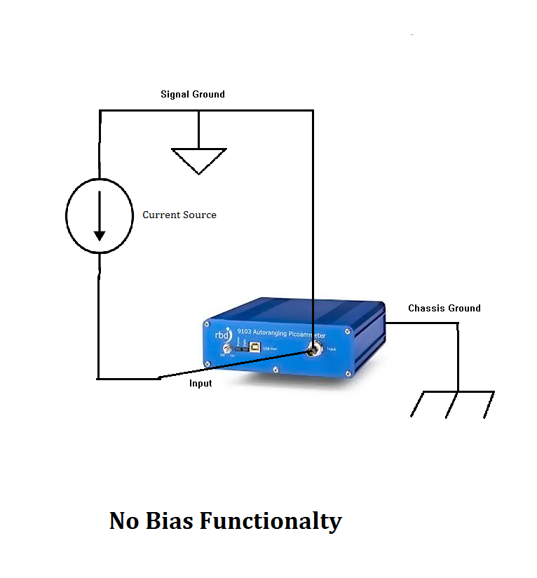 No_bias_functionality
